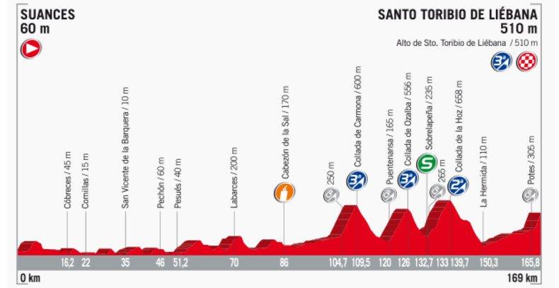 Streckenprofil der Etappe Nummer 18 der Vuelta España 2017
