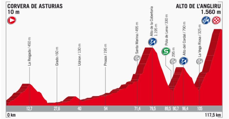 Streckenprofil der Etappe Nummer 20 der Vuelta España 2017