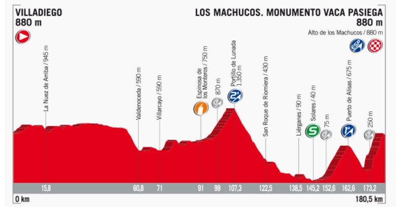Vuelta España: Informationen und Streckenprofil der Etappe Nummer 17