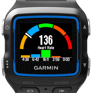 Heart Rate and Time in Zone
