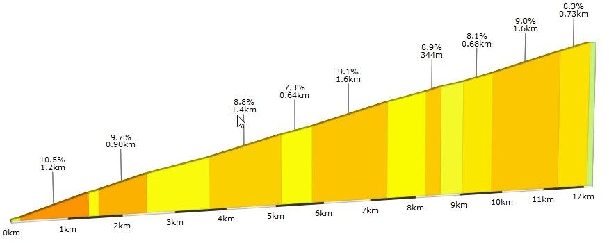 Alp du Zwift 2D